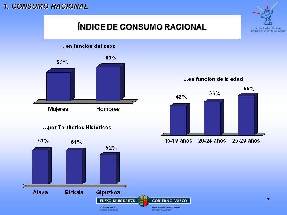 7 1. CONSUMO RACIONAL ÍNDICE DE CONSUMO RACIONAL