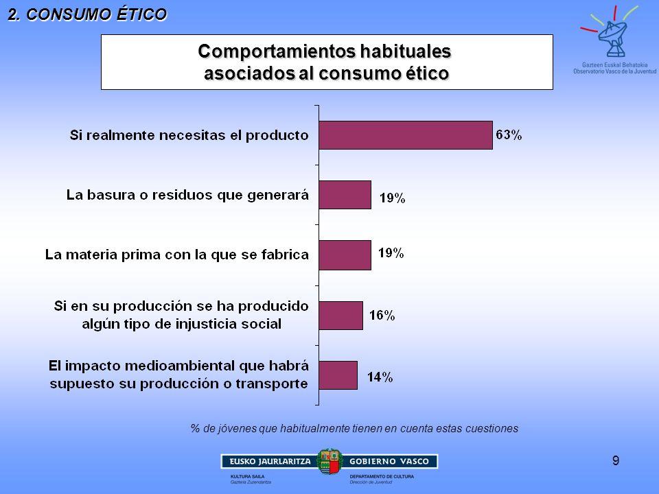 9 Comportamientos habituales asociados al consumo ético 2. CONSUMO ÉTICO % de jóvenes que habitualmente tienen en cuenta estas cuestiones