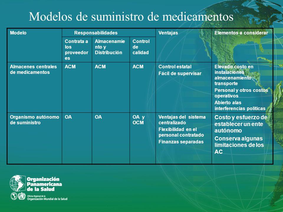 ModeloResponsabilidadesVentajasElementos a considerar Contrata a los proveedor es Almacenamie nto y Distribución Control de calidad Almacenes centrale