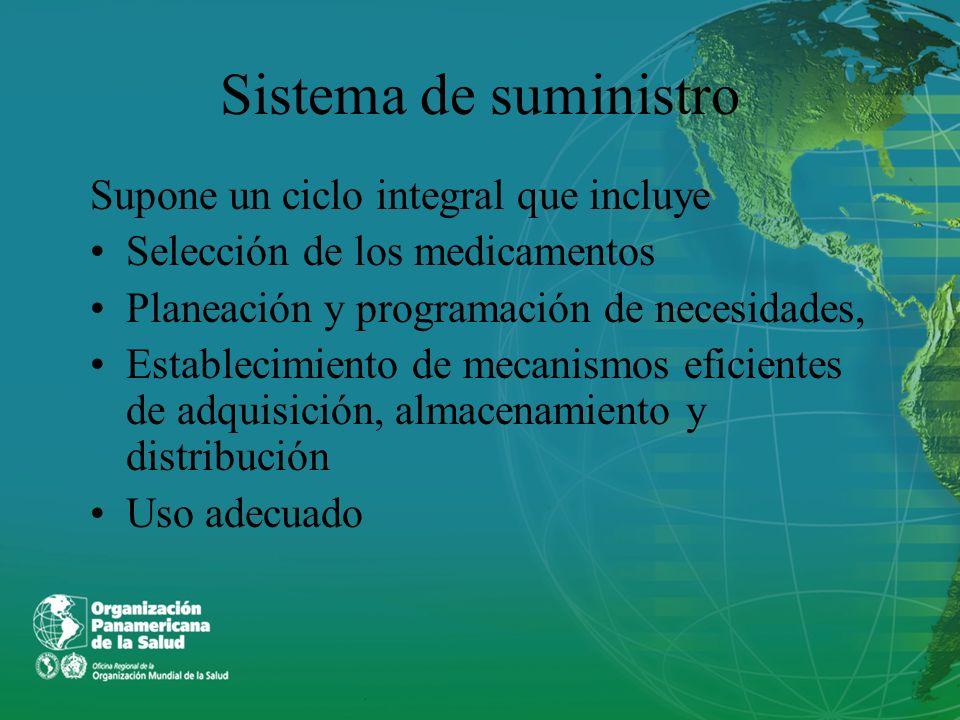 Sistema de suministro Supone un ciclo integral que incluye Selección de los medicamentos Planeación y programación de necesidades, Establecimiento de