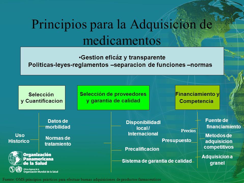 Principios para la Adquisicion de medicamentos Gestion eficáz y transparente Politicas-leyes-reglamentos –separacion de funciones –normas Selección y