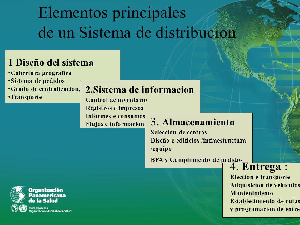 Elementos principales de un Sistema de distribucion 1 Diseño del sistema Cobertura geografica Sistema de pedidos Grado de centralizacion, Transporte 2