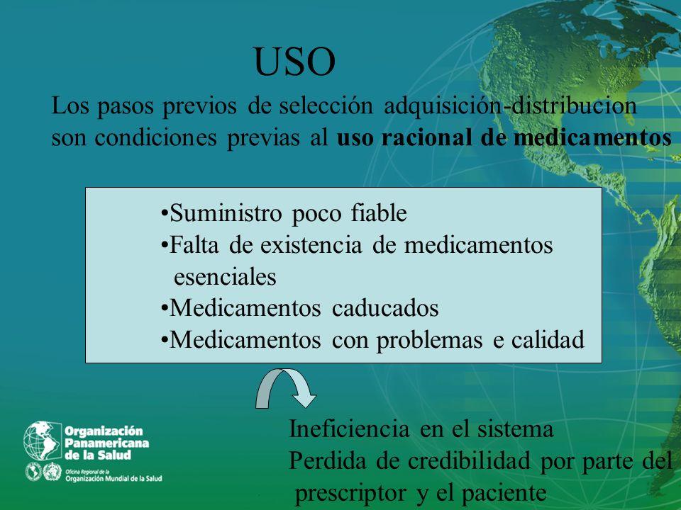 USO Suministro poco fiable Falta de existencia de medicamentos esenciales Medicamentos caducados Medicamentos con problemas e calidad Ineficiencia en