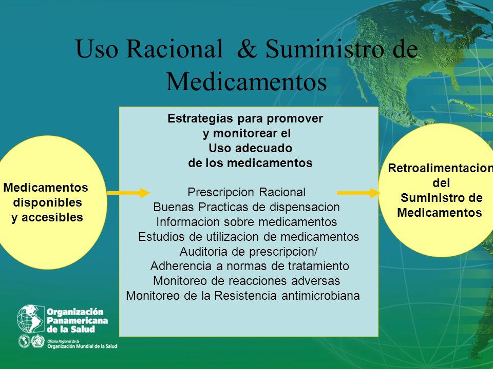 Uso Racional & Suministro de Medicamentos Estrategias para promover y monitorear el Uso adecuado de los medicamentos Prescripcion Racional Buenas Prac