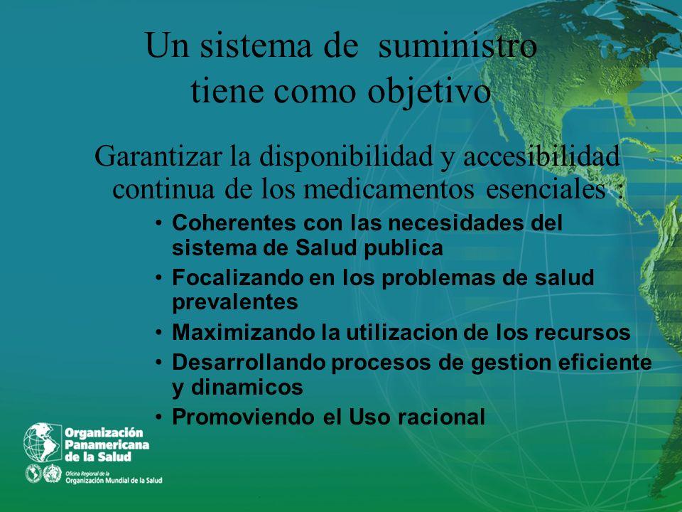 Un sistema de suministro tiene como objetivo Garantizar la disponibilidad y accesibilidad continua de los medicamentos esenciales : Coherentes con las