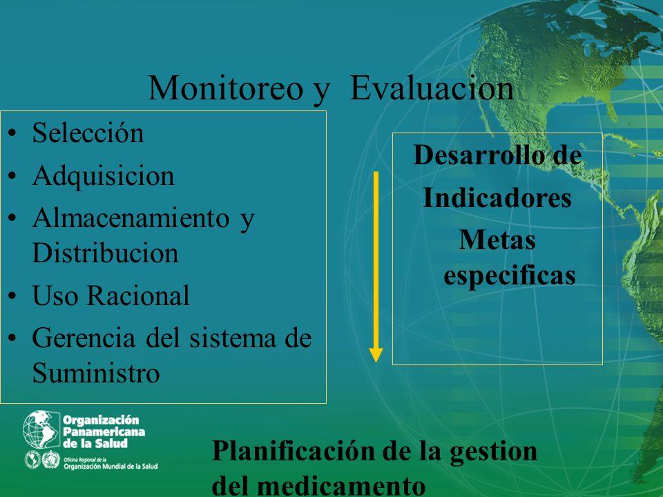 Monitoreo y Evaluacion Selección Adquisicion Almacenamiento y Distribucion Uso Racional Gerencia del sistema de Suministro Desarrollo de Indicadores M