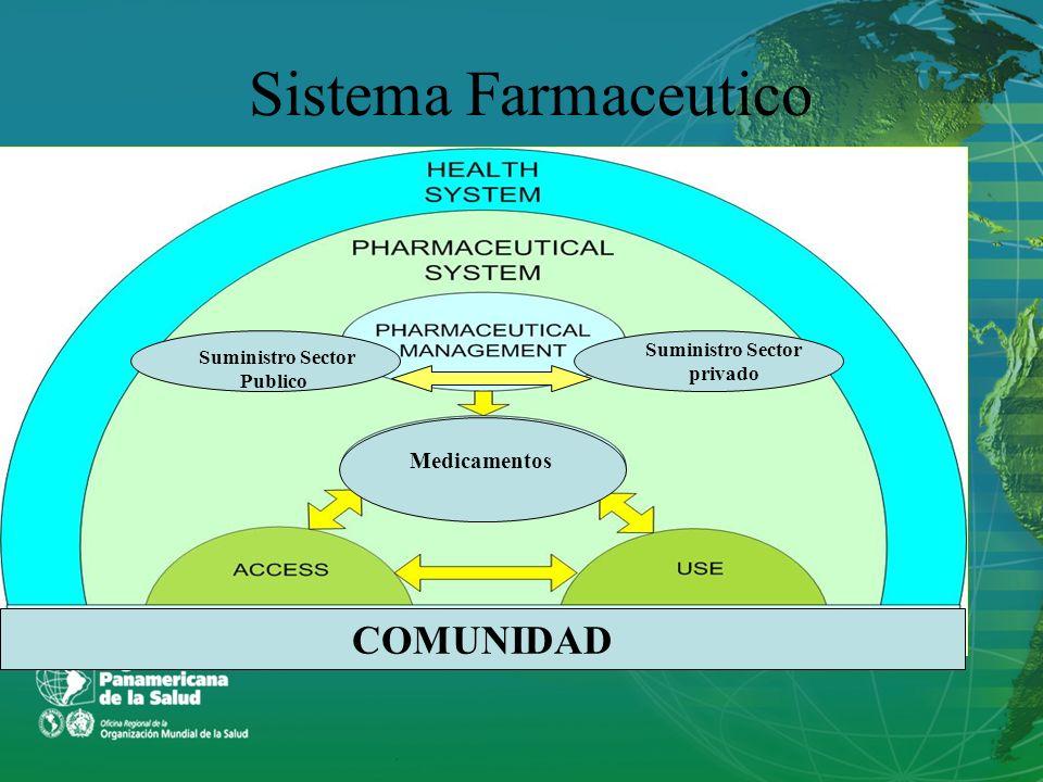 Tipos de precalificacion 1.Precalificacion Nacional por las Unidades de adquisicion 2.Sistema de precalificacion de medicamentos de la OMS