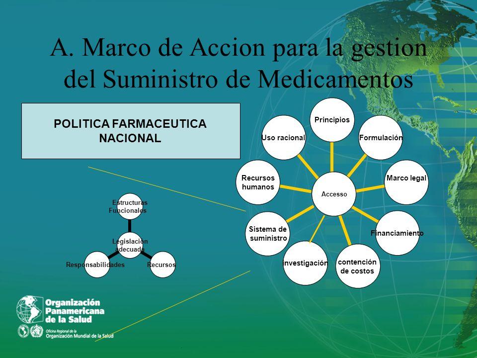 A. Marco de Accion para la gestion del Suministro de Medicamentos investigación Legislación adecuada Estructuras Funcionales RecursosResponsabilidades