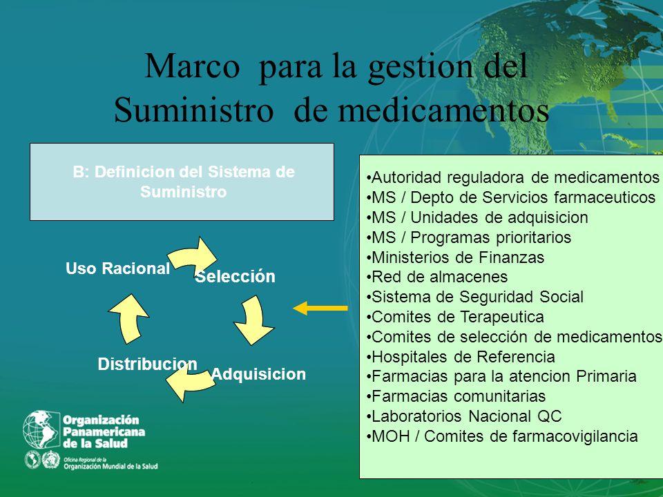 Marco para la gestion del Suministro farmaceutica C: Definicion del sistema de Suministro Selección Distribucion Adquisicion Uso Racional.Definicion de Responsibilidades Identificacion de Mecanismos de coordinacion Integracion de Instituciones y Programas Financiamiento: