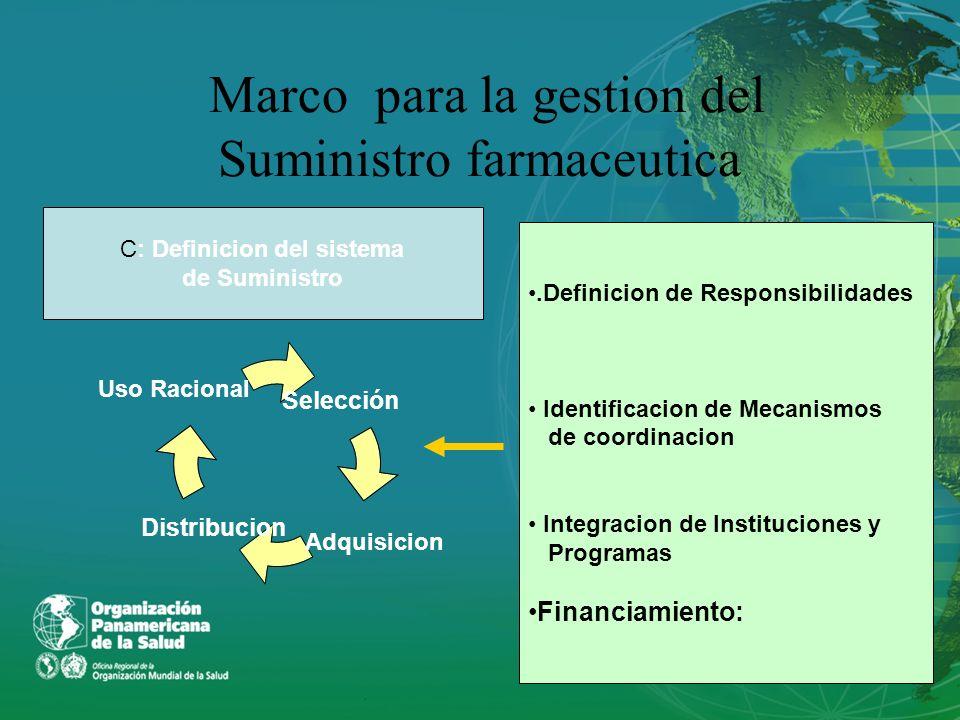 Marco para la gestion del Suministro farmaceutica C: Definicion del sistema de Suministro Selección Distribucion Adquisicion Uso Racional.Definicion d