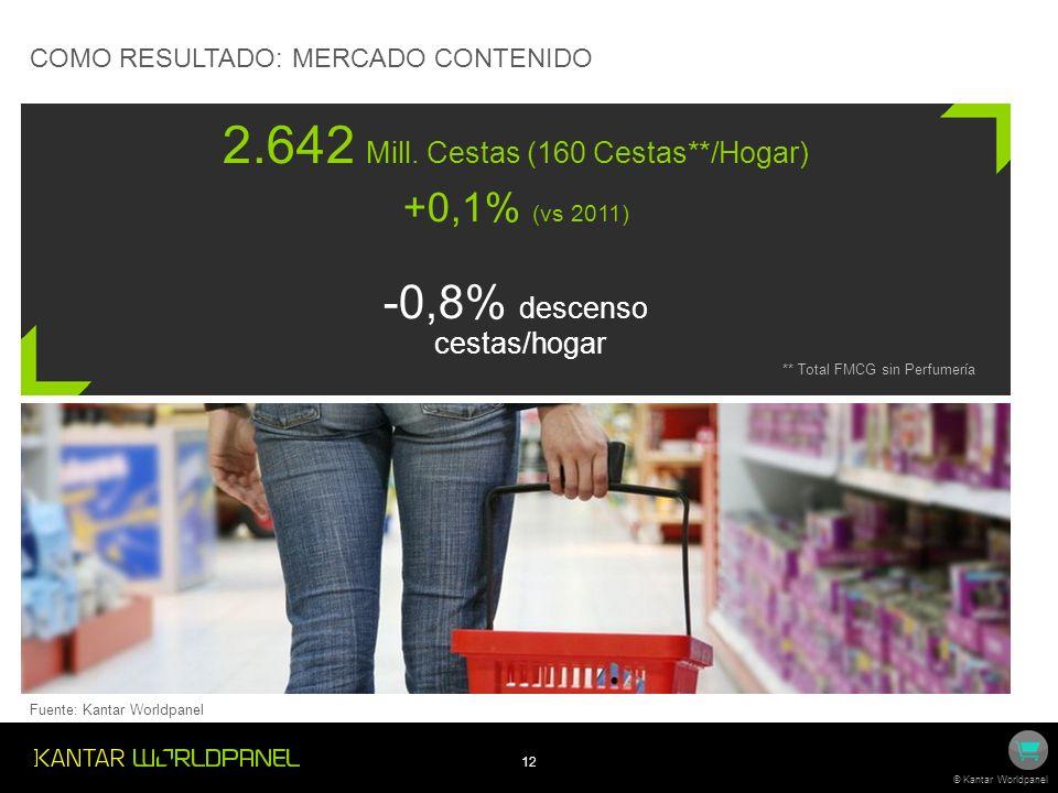 12 © Kantar Worldpanel Fuente: Kantar Worldpanel COMO RESULTADO: MERCADO CONTENIDO 2.642 Mill. Cestas (160 Cestas**/Hogar) +0,1% (vs 2011) -0,8% desce