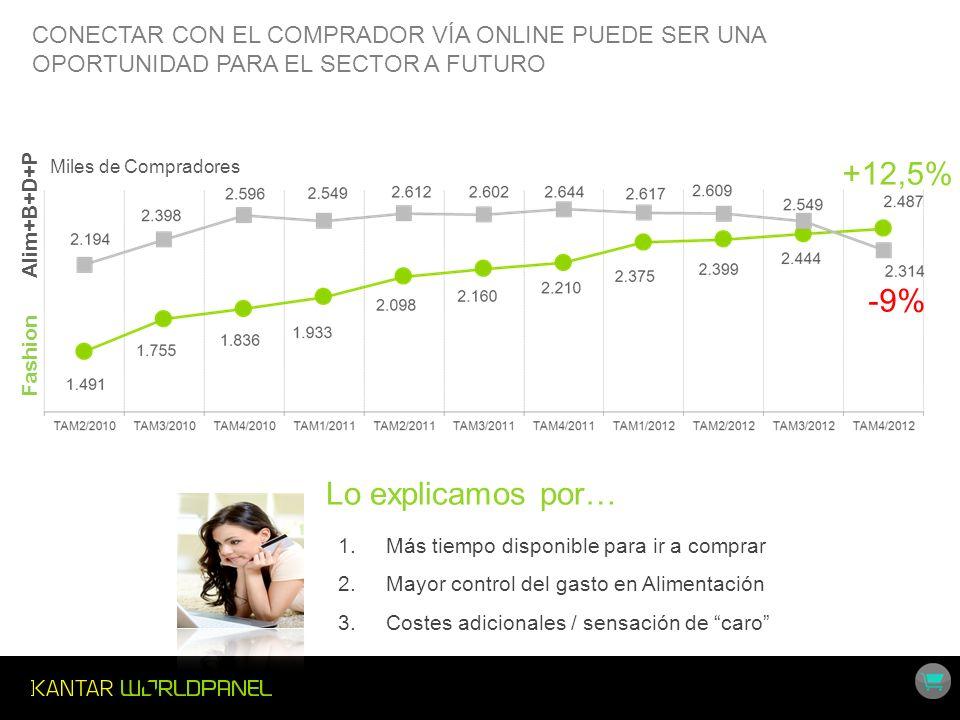 Miles de Compradores +12,5% -9% Fashion Alim+B+D+P 1.Más tiempo disponible para ir a comprar 2.Mayor control del gasto en Alimentación 3.Costes adicio