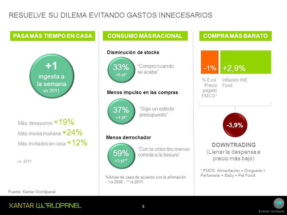 5 © Kantar Worldpanel +2,9% -1% % Evol. Precio pagado FMCG* Inflación INE Food DOWNTRADING (Llenar la despensa a precio más bajo) * FMCG: Alimentación