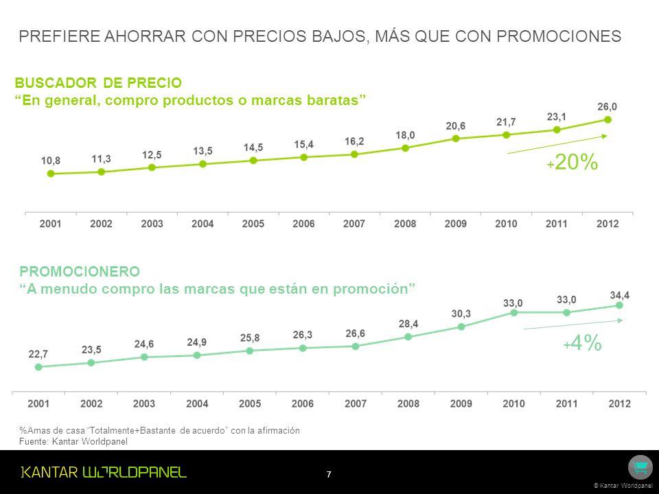 7 © Kantar Worldpanel PROMOCIONERO A menudo compro las marcas que están en promoción + 4% PREFIERE AHORRAR CON PRECIOS BAJOS, MÁS QUE CON PROMOCIONES