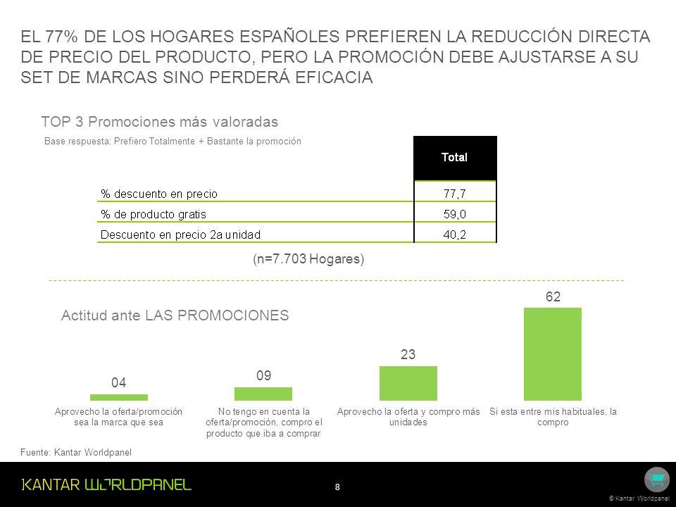 8 © Kantar Worldpanel TOP 3 Promociones más valoradas Base respuesta: Prefiero Totalmente + Bastante la promoción EL 77% DE LOS HOGARES ESPAÑOLES PREF