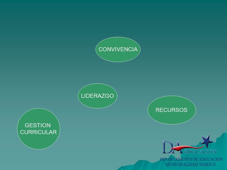 LIDERAZGO GESTION CURRICULAR CONVIVENCIA RECURSOS RESULTADO