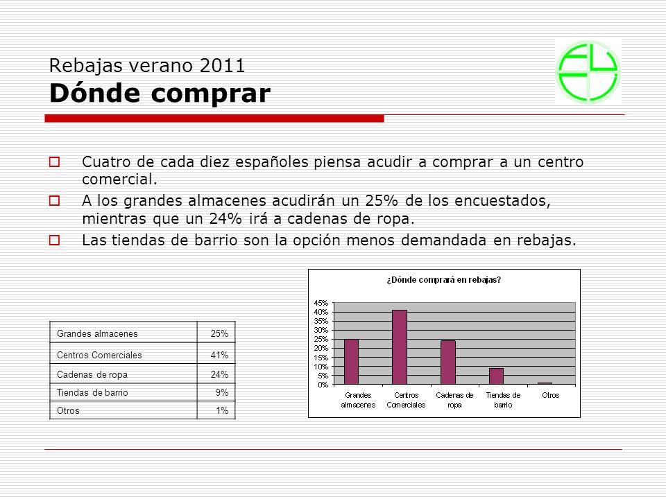Rebajas verano 2011 Dónde comprar Cuatro de cada diez españoles piensa acudir a comprar a un centro comercial.