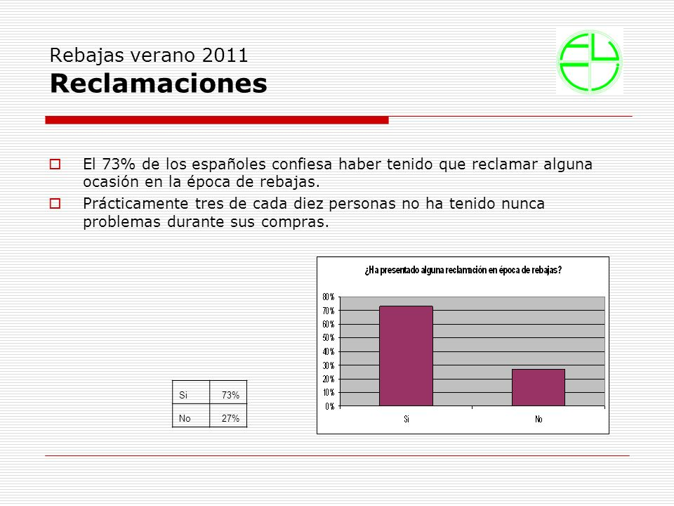 Rebajas verano 2011 Reclamaciones El 73% de los españoles confiesa haber tenido que reclamar alguna ocasión en la época de rebajas.