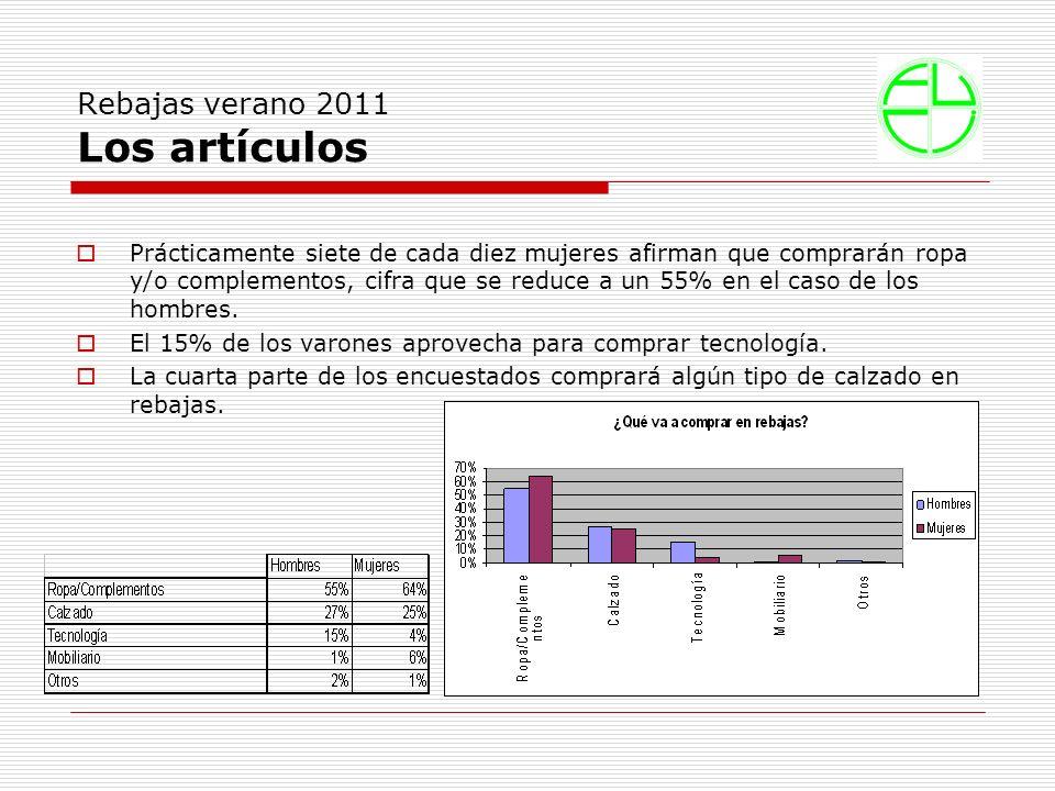 Rebajas verano 2011 El gasto Prácticamente el 90% de los españoles asegura que gastarán un máximo de 100 euros en rebajas.