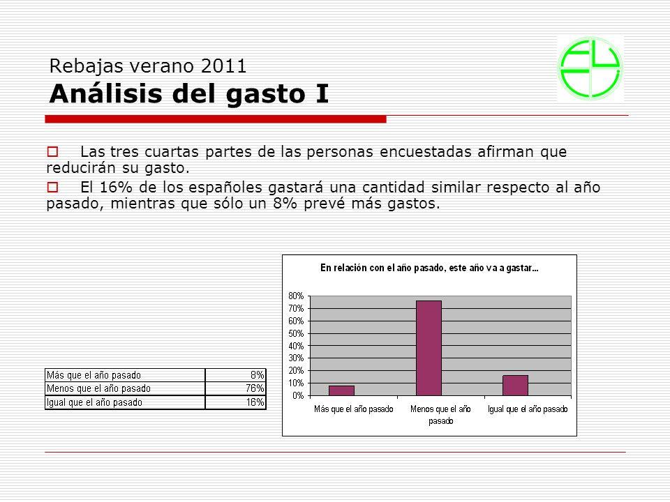 Rebajas verano 2011 Análisis del gasto I Las tres cuartas partes de las personas encuestadas afirman que reducirán su gasto.