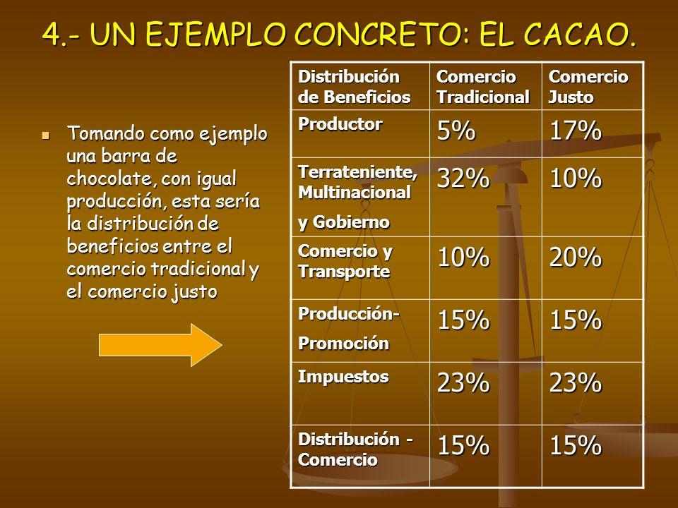 4.- UN EJEMPLO CONCRETO: EL CACAO. Tomando como ejemplo una barra de chocolate, con igual producción, esta sería la distribución de beneficios entre e