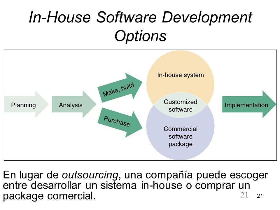 21 In-House Software Development Options En lugar de outsourcing, una compañía puede escoger entre desarrollar un sistema in-house o comprar un packag
