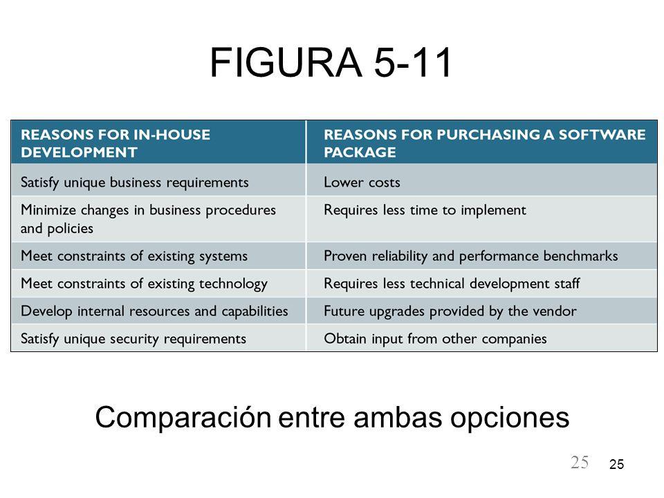 25 FIGURA 5-11 Comparación entre ambas opciones