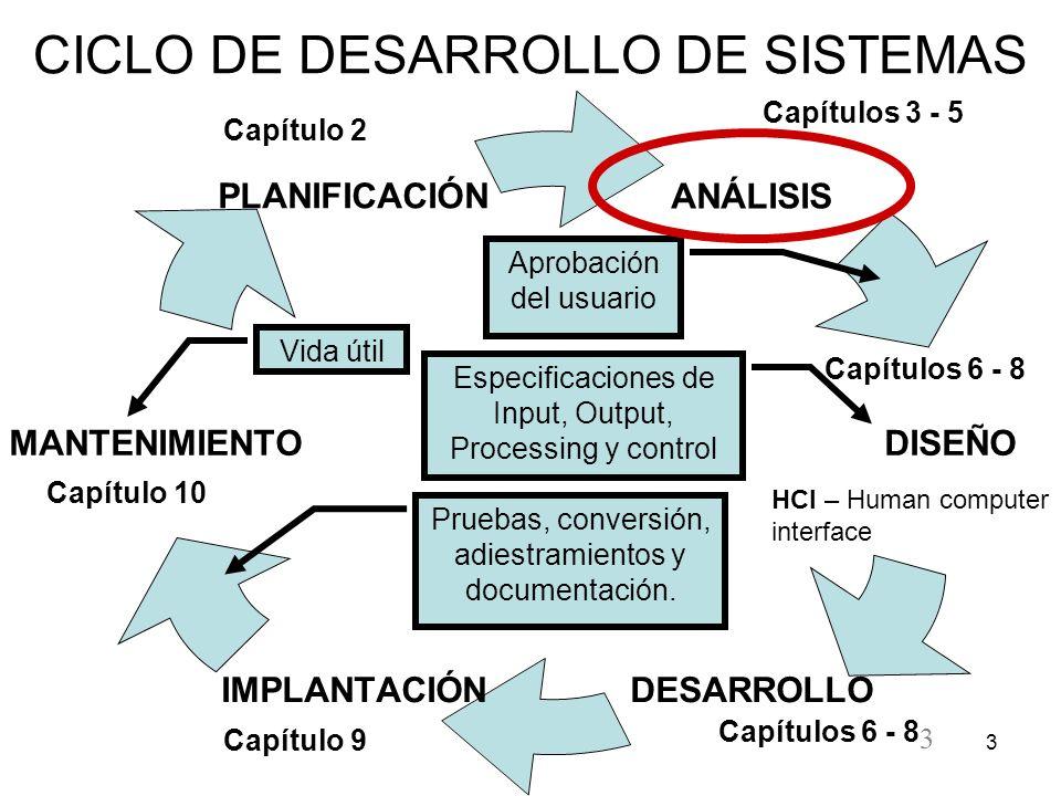 3 3 CICLO DE DESARROLLO DE SISTEMAS Especificaciones de Input, Output, Processing y control Aprobación del usuario Pruebas, conversión, adiestramiento