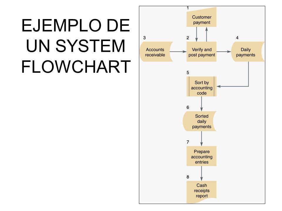 36 EJEMPLO DE UN SYSTEM FLOWCHART