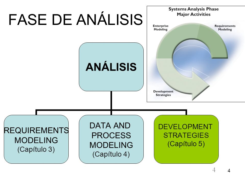 4 4 FASE DE ANÁLISIS ANÁLISIS REQUIREMENTS MODELING (Capítulo 3) DATA AND PROCESS MODELING (Capítulo 4) DEVELOPMENT STRATEGIES (Capítulo 5)