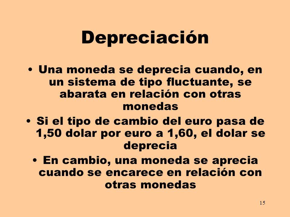 15 Depreciación Una moneda se deprecia cuando, en un sistema de tipo fluctuante, se abarata en relación con otras monedas Si el tipo de cambio del euro pasa de 1,50 dolar por euro a 1,60, el dolar se deprecia En cambio, una moneda se aprecia cuando se encarece en relación con otras monedas