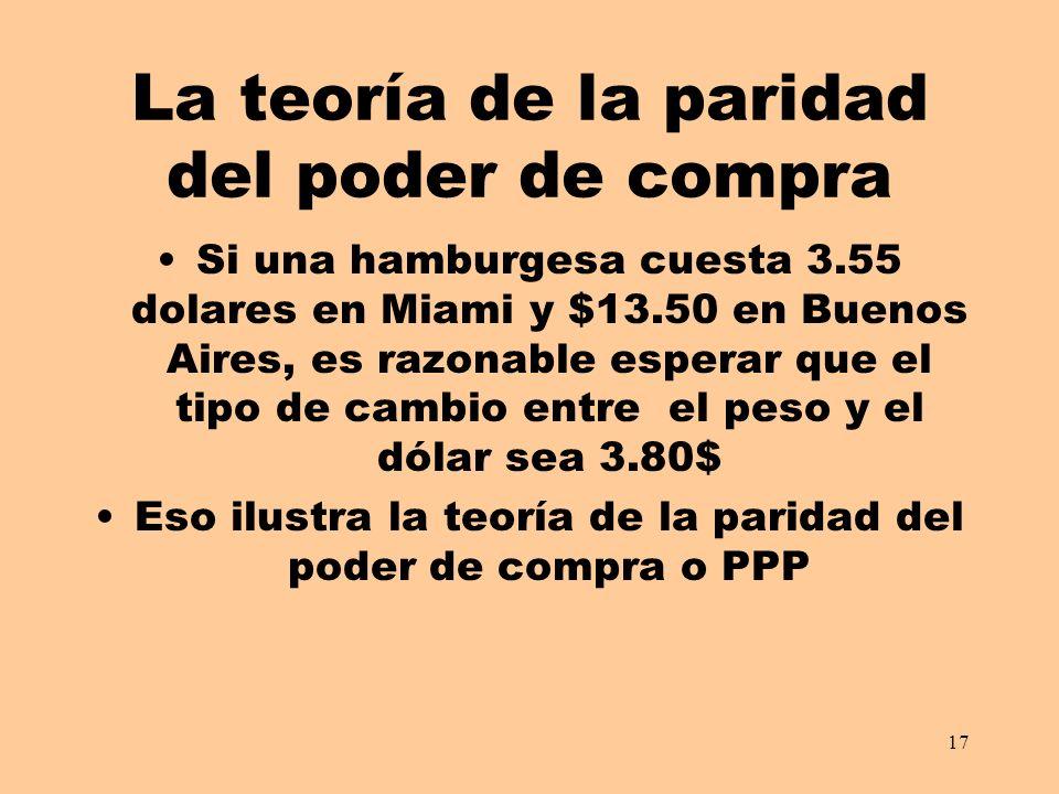 17 La teoría de la paridad del poder de compra Si una hamburgesa cuesta 3.55 dolares en Miami y $13.50 en Buenos Aires, es razonable esperar que el tipo de cambio entre el peso y el dólar sea 3.80$ Eso ilustra la teoría de la paridad del poder de compra o PPP