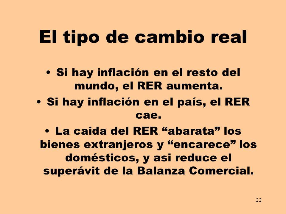 22 El tipo de cambio real Si hay inflación en el resto del mundo, el RER aumenta. Si hay inflación en el país, el RER cae. La caida del RER abarata lo