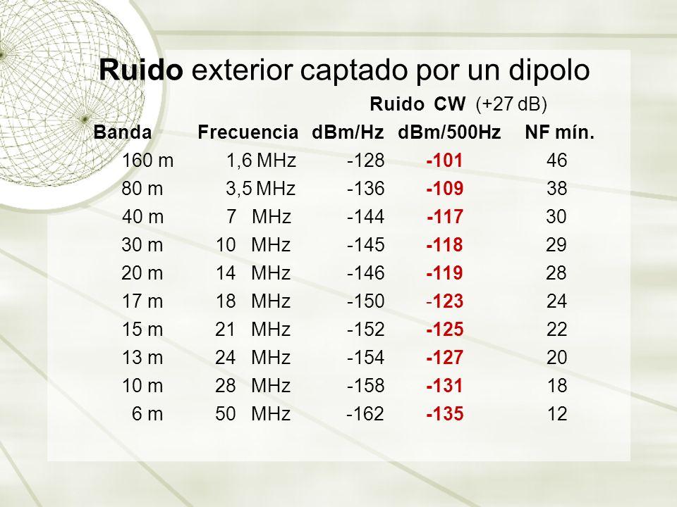Ruido exterior captado por un dipolo Ruido CW (+27 dB) Banda Frecuencia dBm/Hz dBm/500Hz NF mín. 160 m 1,6 MHz -128 -101 46 80 m 3,5 MHz -136 -109 38