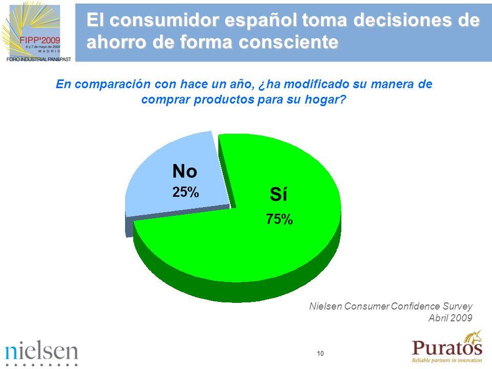 10 El consumidor español toma decisiones de ahorro de forma consciente En comparación con hace un año, ¿ha modificado su manera de comprar productos p