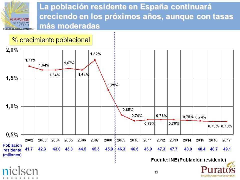 13 La población residente en España continuará creciendo en los próximos años, aunque con tasas más moderadas Fuente: INE (Población residente) % crec