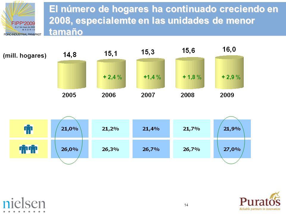 14 El número de hogares ha continuado creciendo en 2008, especialemte en las unidades de menor tamaño (mill. hogares) + 2,4 % +1,4 % + 1,8 % + 2,9 %