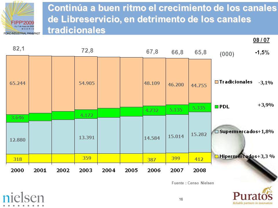 16 Continúa a buen ritmo el crecimiento de los canales de Libreservicio, en detrimento de los canales tradicionales 65.244 3.646 12.880 318 66,8 (000)