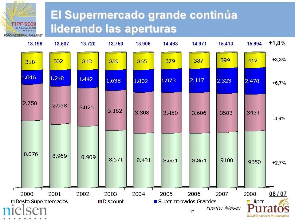 17 Fuente: Nielsen 13.19813.50713.72013.75013.90614.463 14.971 15.413 El Supermercado grande continúa liderando las aperturas 15.694 +3,3% +6,7% -3,6%