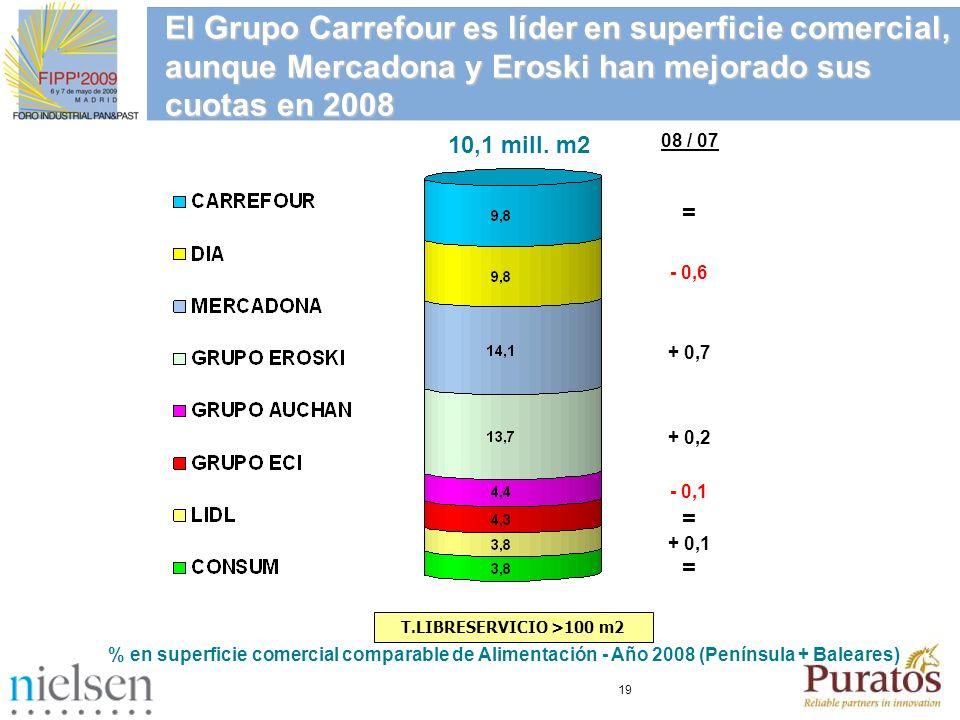 19 El Grupo Carrefour es líder en superficie comercial, aunque Mercadona y Eroski han mejorado sus cuotas en 2008 % en superficie comercial comparable