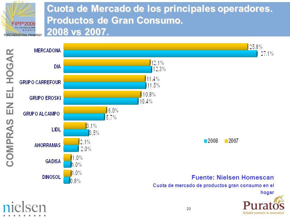 20 Cuota de Mercado de los principales operadores. Productos de Gran Consumo. 2008 vs 2007. Fuente: Nielsen Homescan Cuota de mercado de productos gra