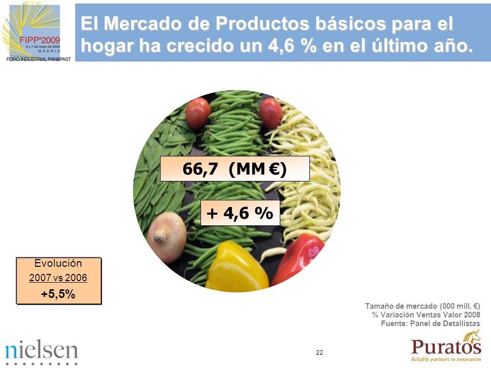 22 Evolución del Mercado de Alimentación y Droguería Península + Baleares (Máxima Cobertura) El Mercado de Productos básicos para el hogar ha crecido