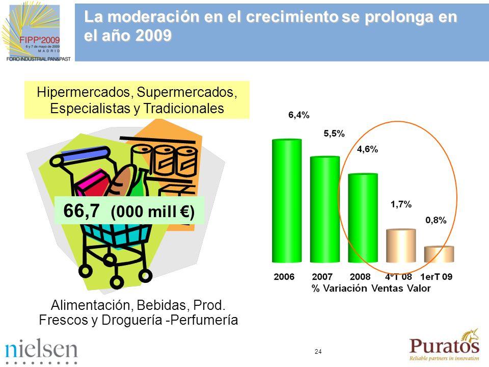 24 La moderación en el crecimiento se prolonga en el año 2009 66,7 (000 mill ) Alimentación, Bebidas, Prod. Frescos y Droguería -Perfumería Hipermerca