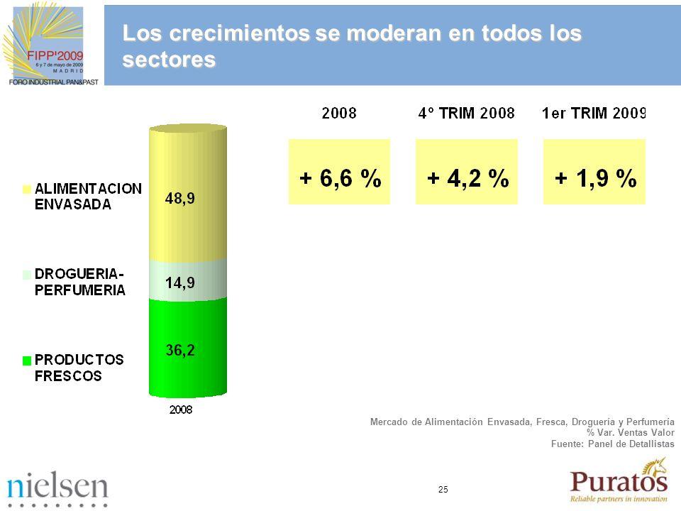 25 Los crecimientos se moderan en todos los sectores Mercado de Alimentación Envasada, Fresca, Droguería y Perfumería % Var. Ventas Valor Fuente: Pane
