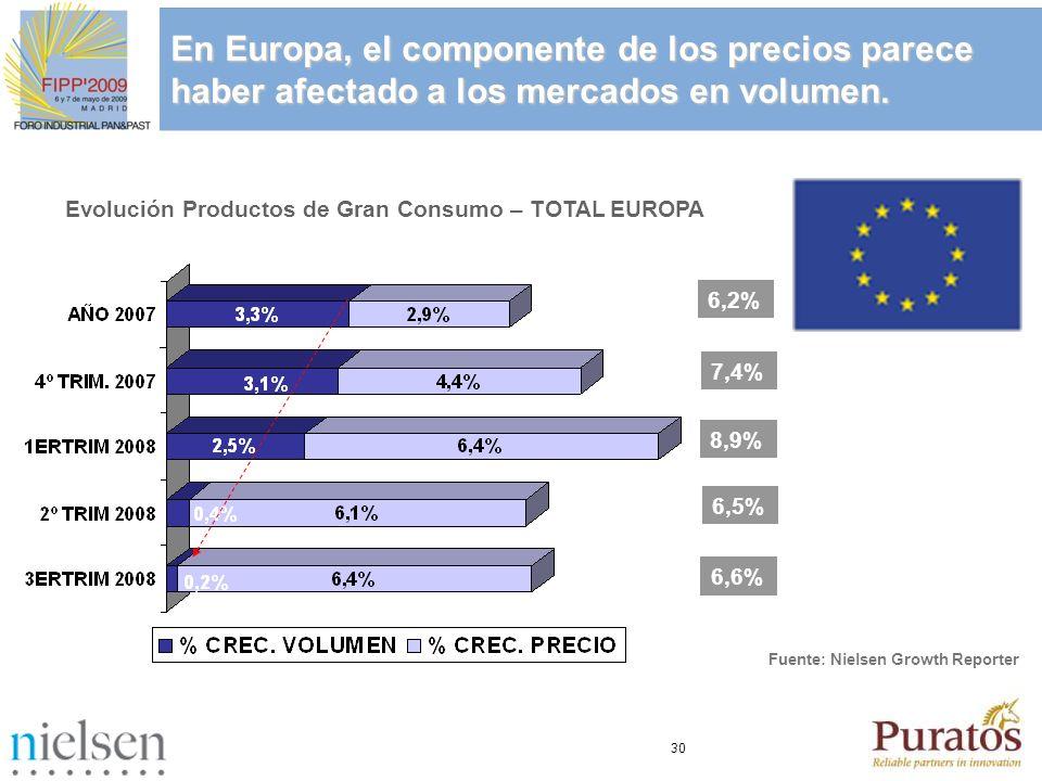 30 En Europa, el componente de los precios parece haber afectado a los mercados en volumen. Evolución Productos de Gran Consumo – TOTAL EUROPA 6,5% 8,