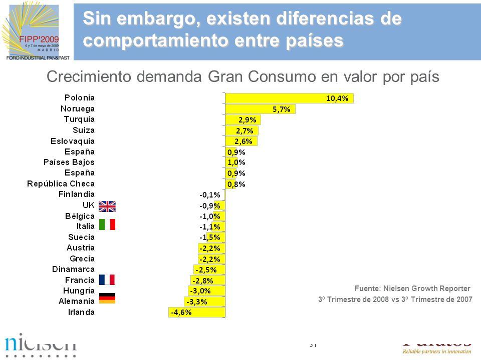 31 3º Trimestre de 2008 vs 3º Trimestre de 2007 Sin embargo, existen diferencias de comportamiento entre países Crecimiento demanda Gran Consumo en va