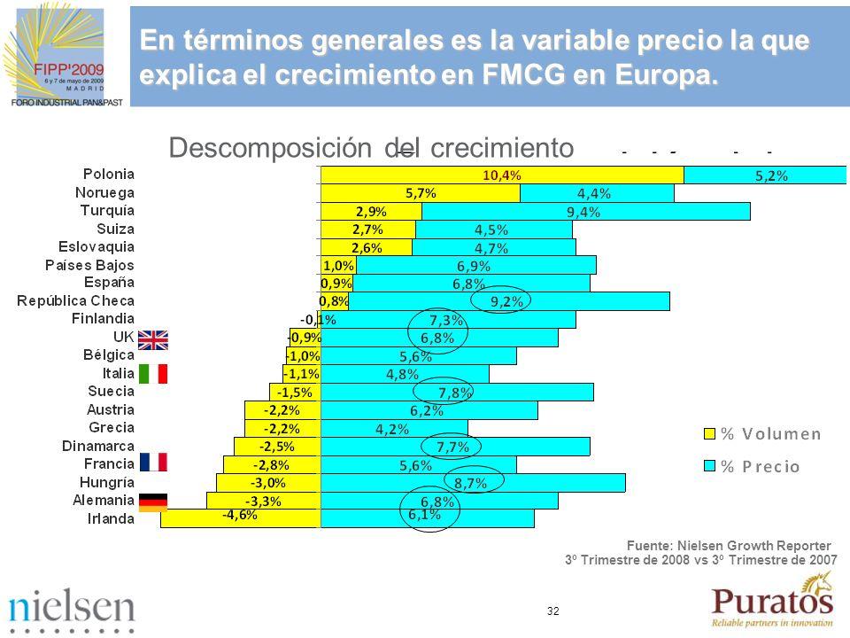 32 En términos generales es la variable precio la que explica el crecimiento en FMCG en Europa. En términos generales es la variable precio la que exp