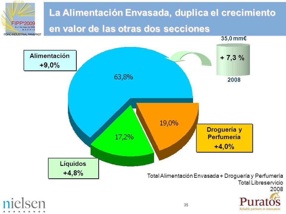 35 35,0 mm + 7,3 % 2008 Alimentación +9,0% Total Alimentación Envasada + Droguería y Perfumería Total Libreservicio 2008 Droguería y Perfumería +4,0%