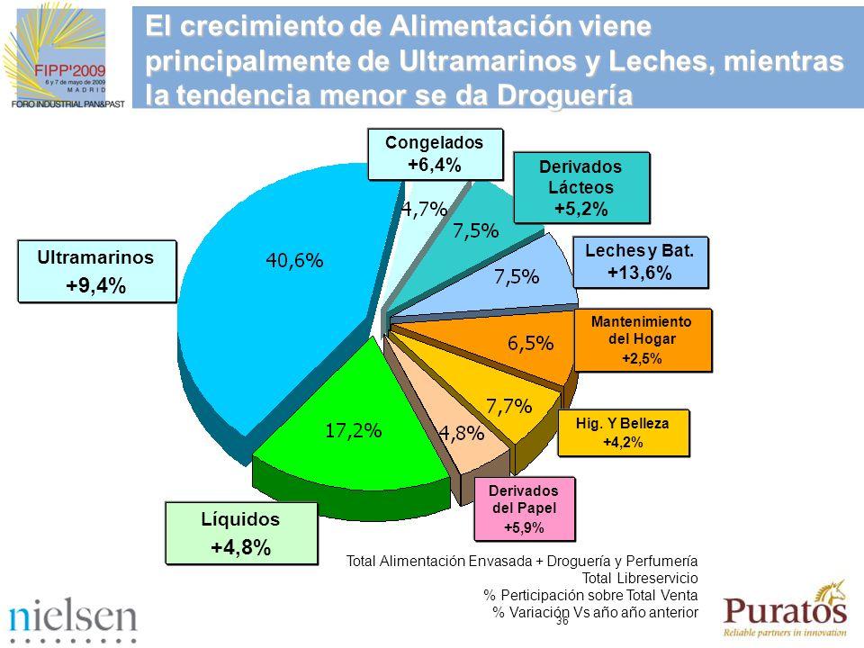 36 Ultramarinos +9,4% Total Alimentación Envasada + Droguería y Perfumería Total Libreservicio % Perticipación sobre Total Venta % Variación Vs año añ