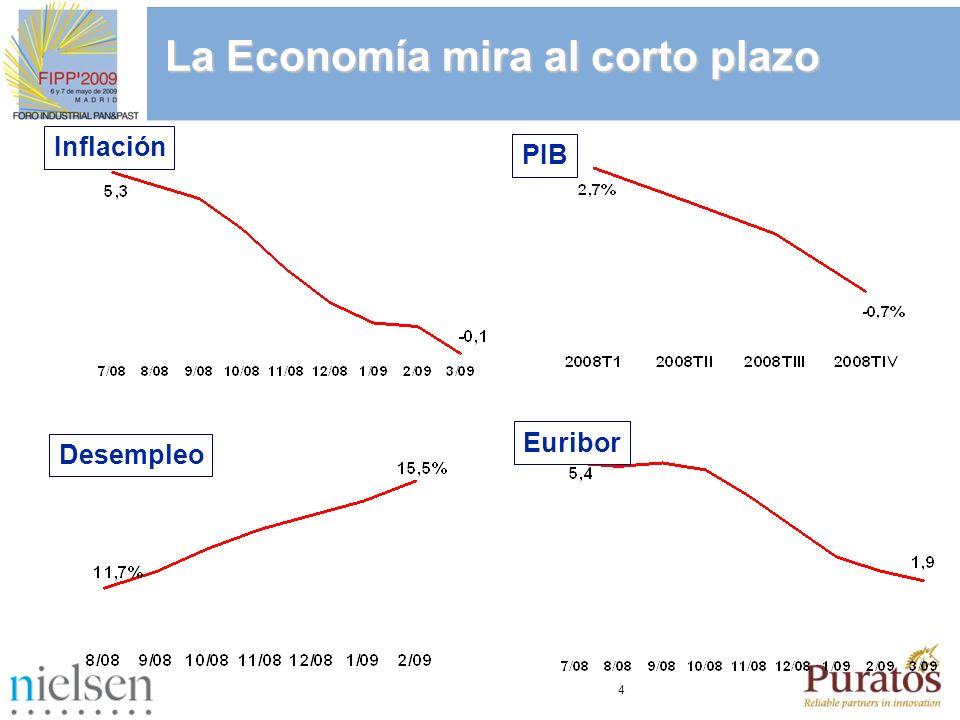 65 Panecillos Bollos Dulces Total Libreservicio % Variación Cuatrisemanal vs año anterior Evolución de Ventas de PANECILLOS-BOLLOS DULCES
